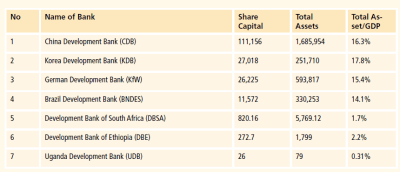 Table 1: Share of total assets to GDP of selected national development banks (USD millions)