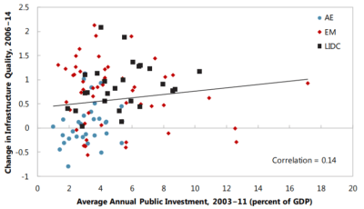 The binding constraint on infrastructure is not always money