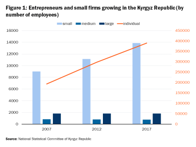 Entrepreneurs and small firms growing in the Kyrgyz Republic (by number of employees)