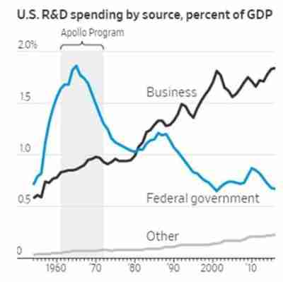 US R&D spending by source, percent of GDP, 1960-2019