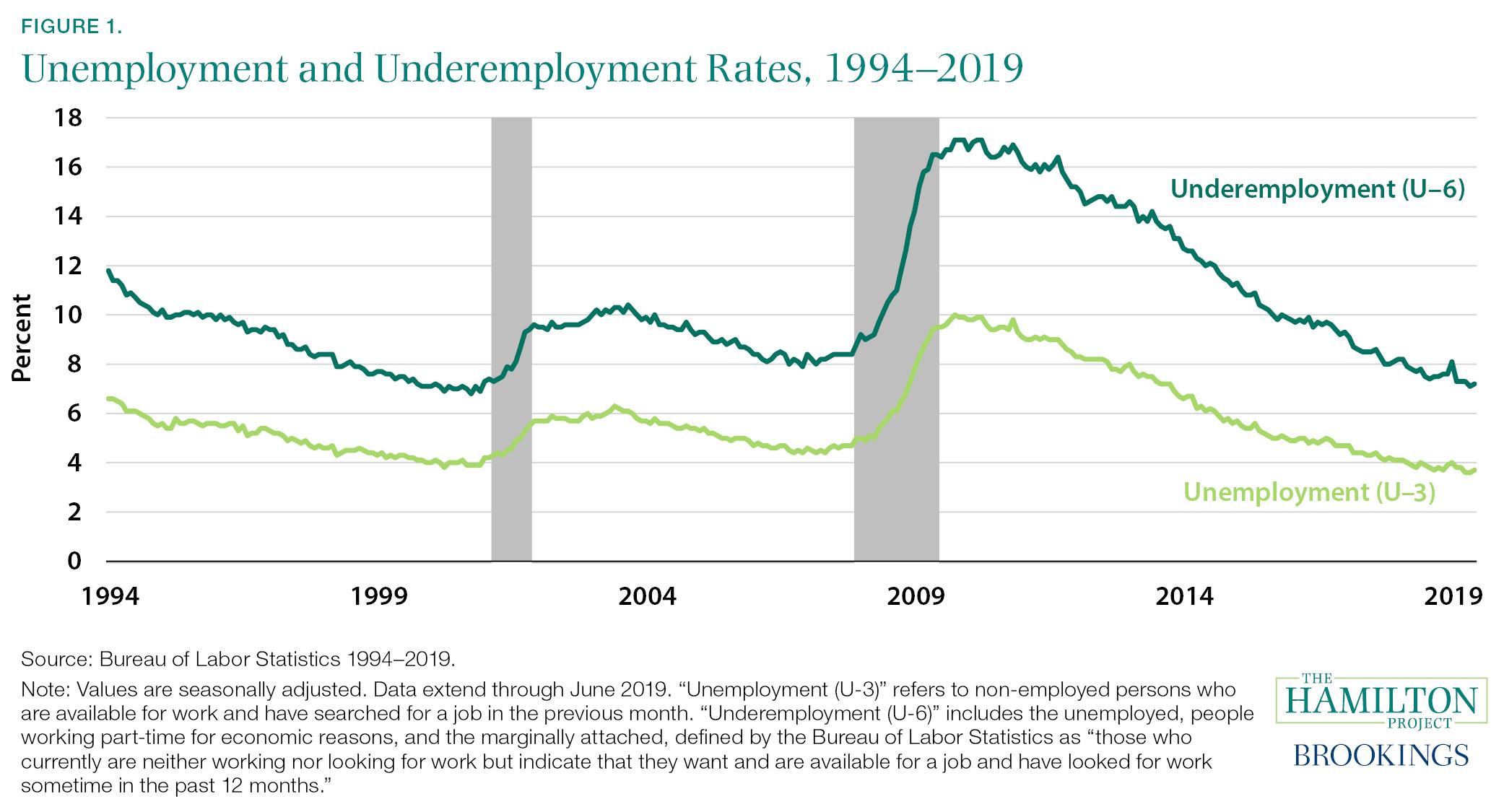 Underemployment Rates