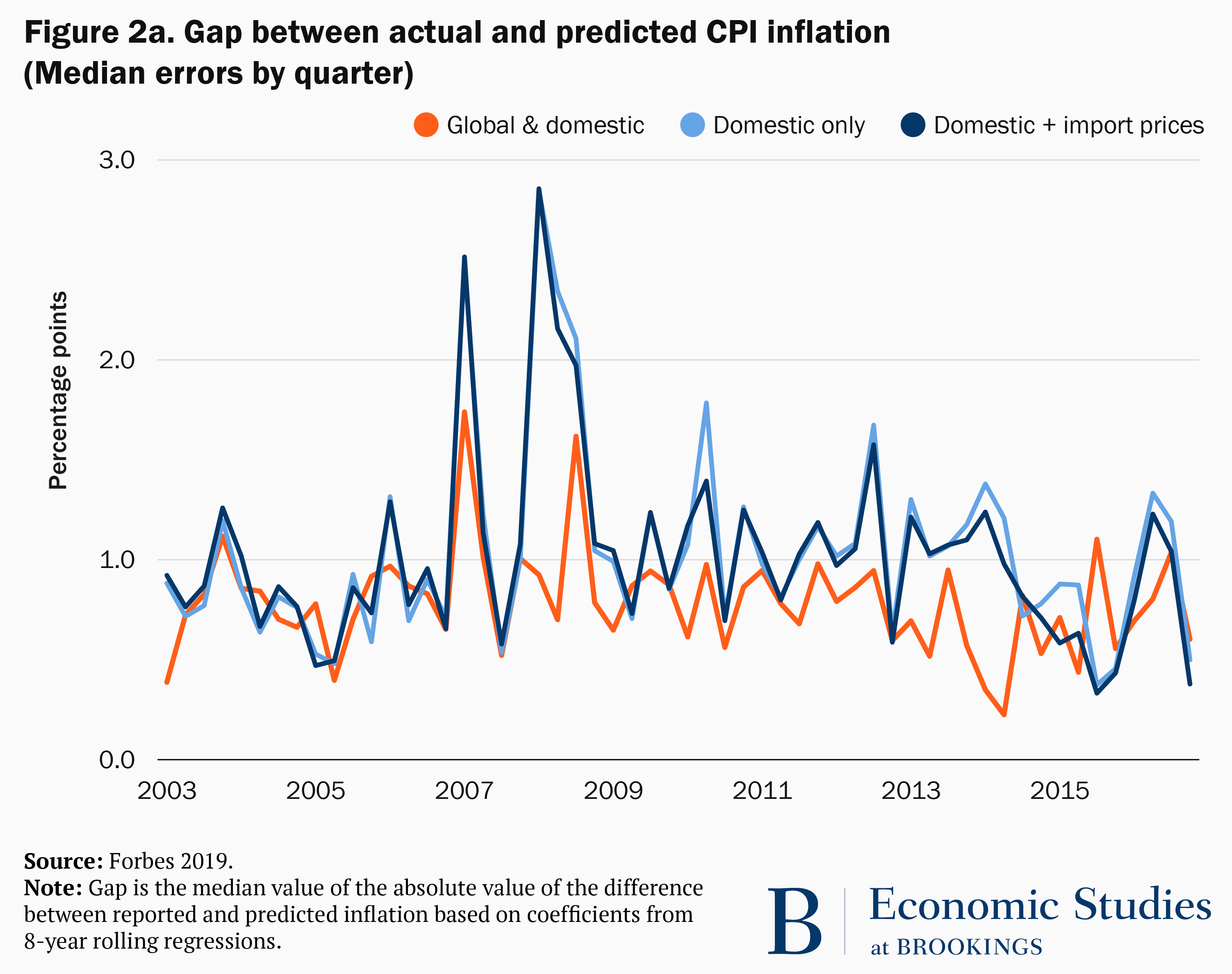 Figure 2a. Gap between actual and predicted CPI inflation