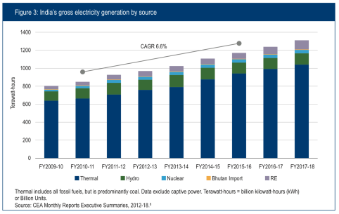 Figure 3: India's gross electricity generation by source