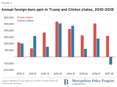 Annual foreign-born gain in Trump and Clinton states, 2010-2018