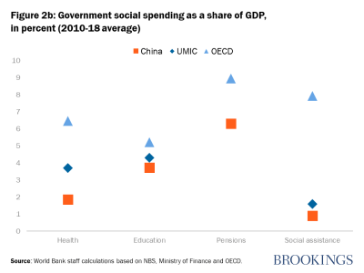 Government social spending as a share of GDP