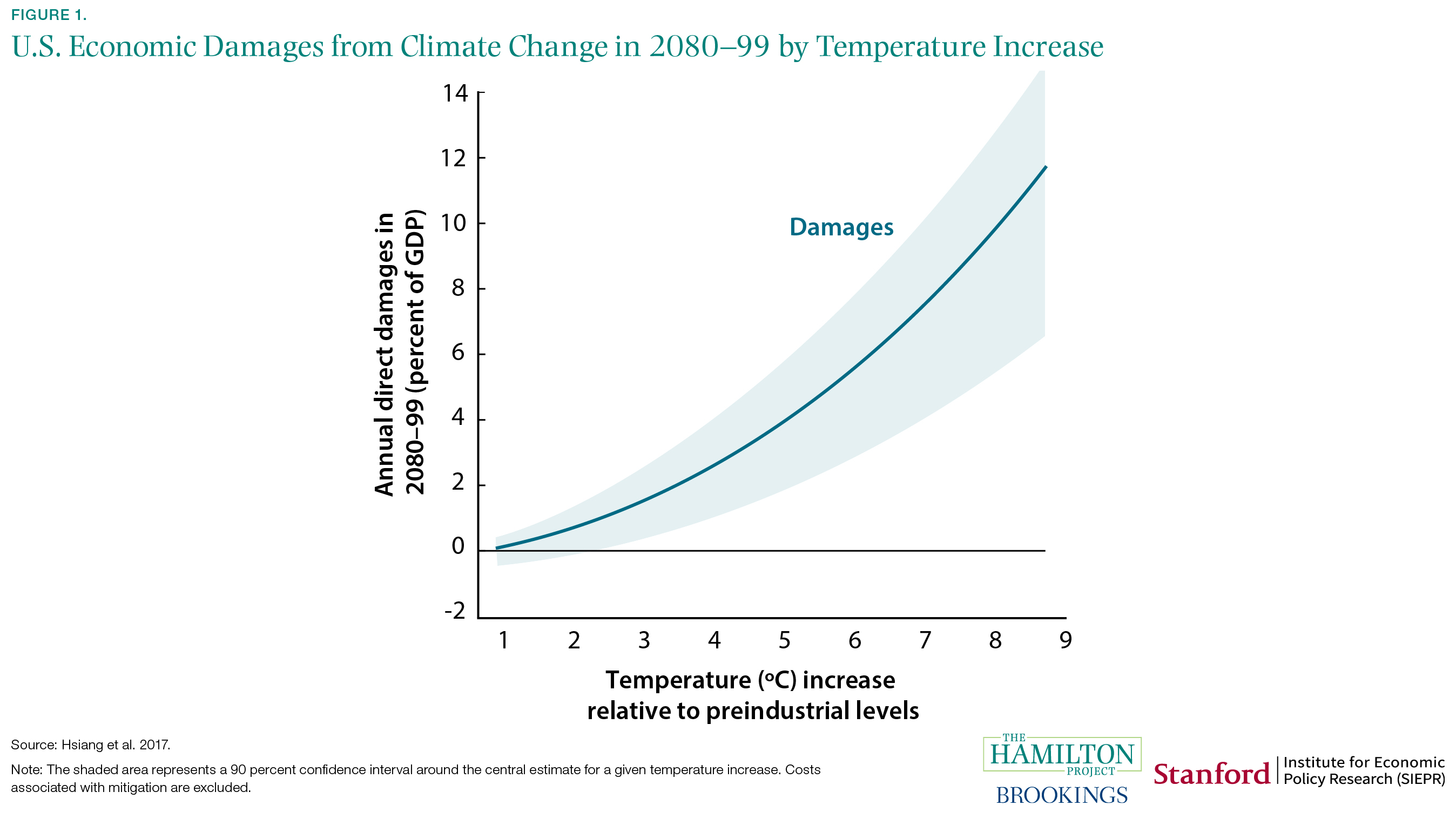 U.S. Economic Damages from Climate Change in 2080-99 by Temperature Increase