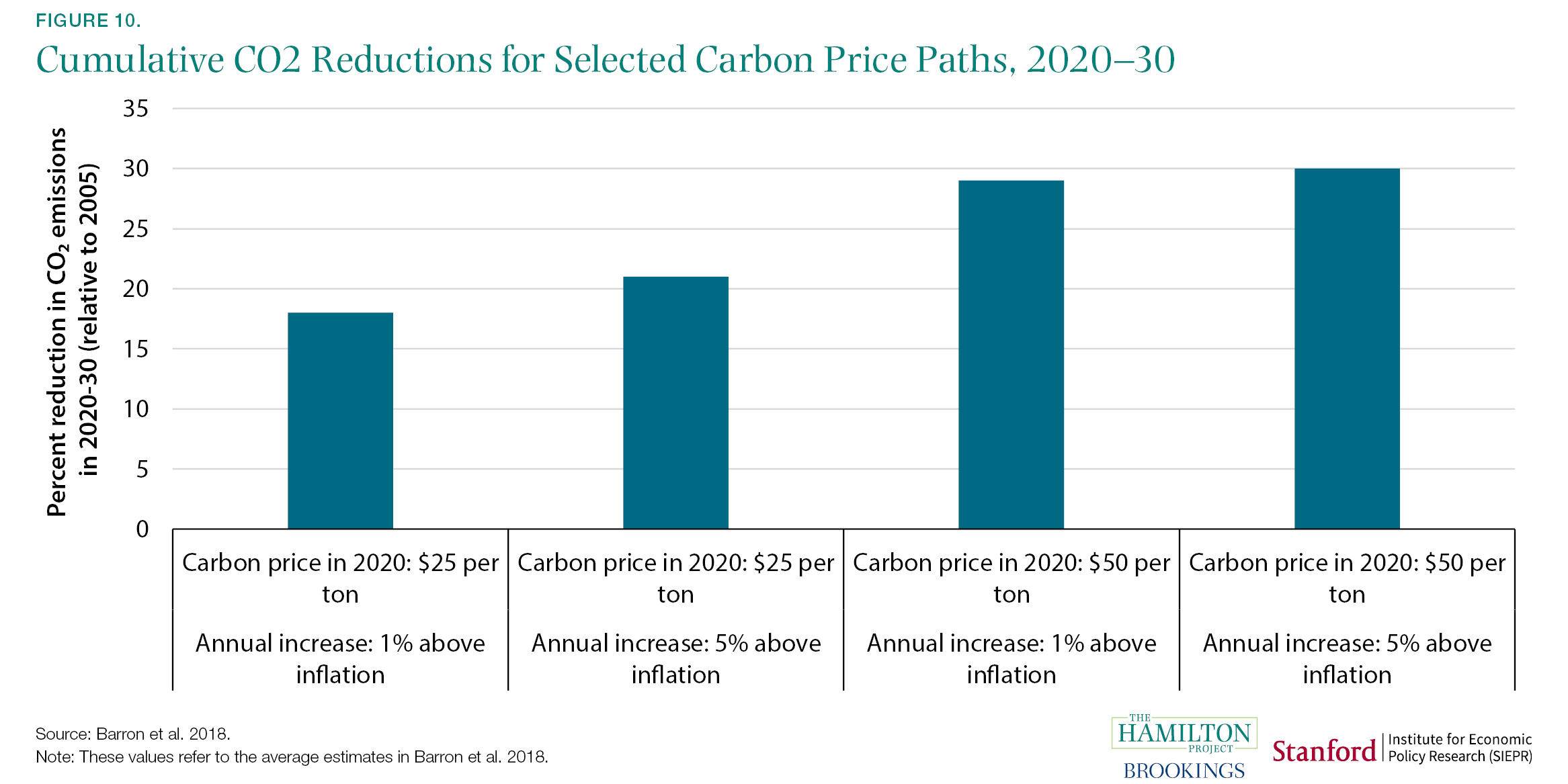 Cumulative CO2 Reductions for Selected Carbon Price Paths, 2020-30