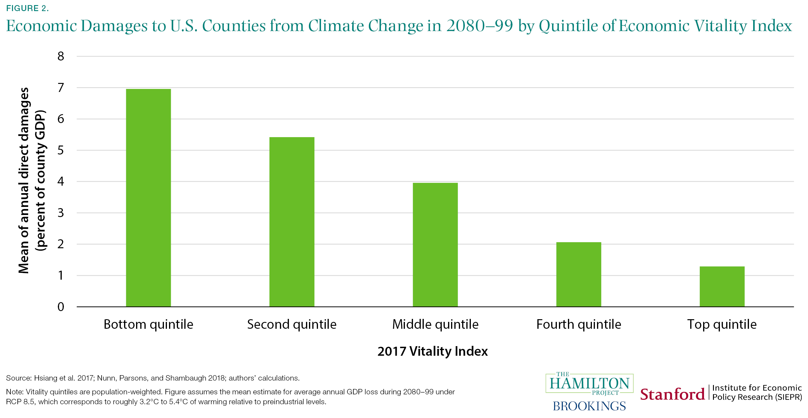 Economic Damages to U.S. Counties from Climate Change in 2080-99 by Quintile of Economic Vitality Index