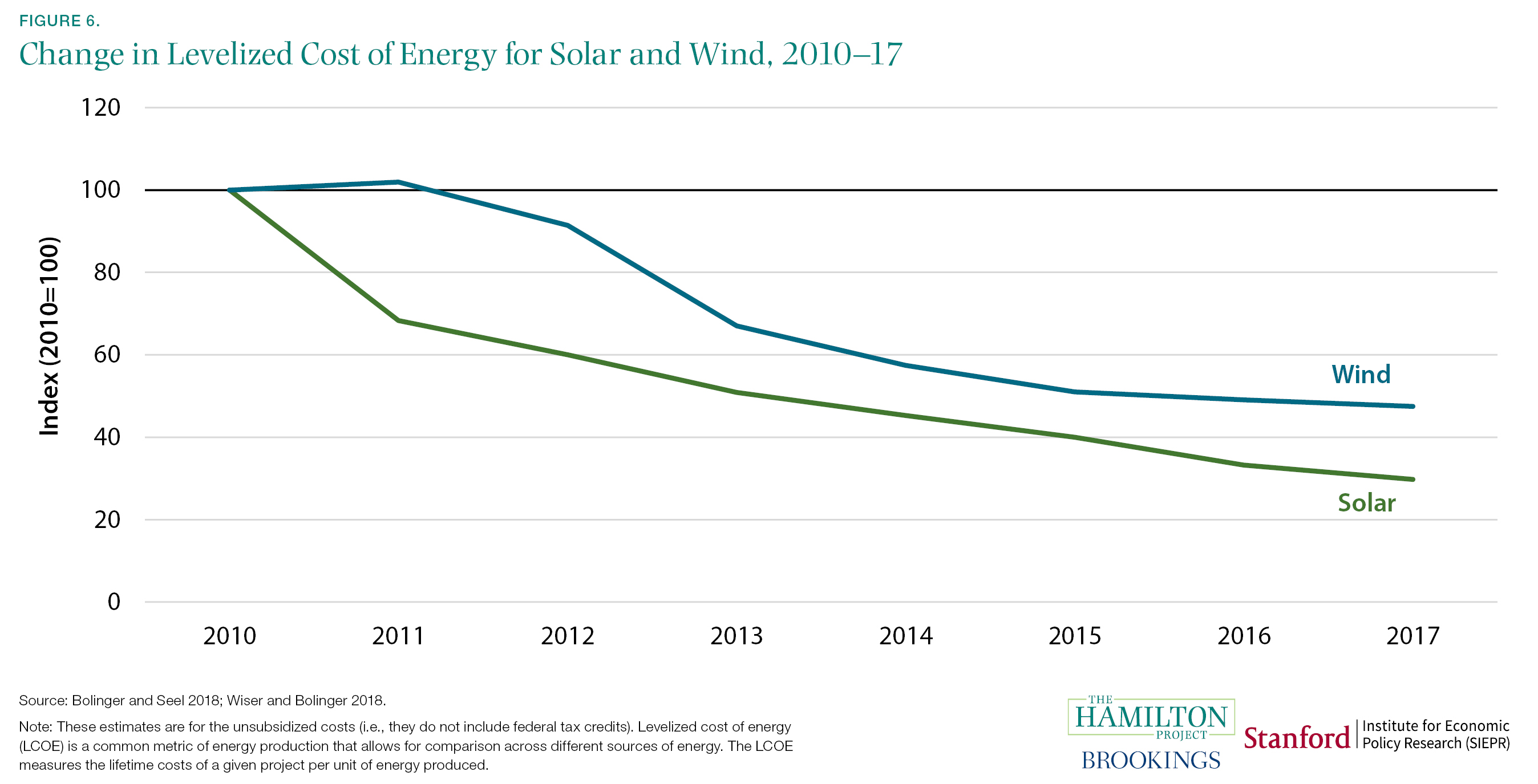 Change in Levelized Cost of Energy for Solar and Wind, 2010-17