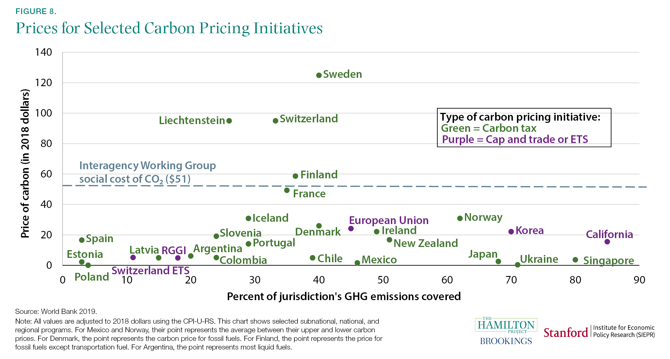 Prices for Selected Carbon Pricing Initiatives