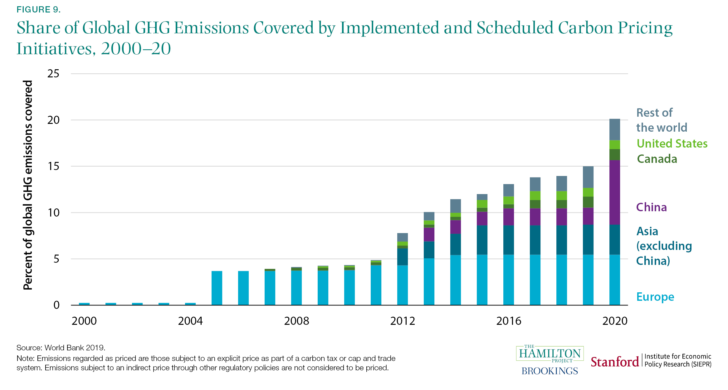 Share of Global GHG Emissions Covered by Implemented and Scheduled Carbon Pricing Initiatives, 2000-20