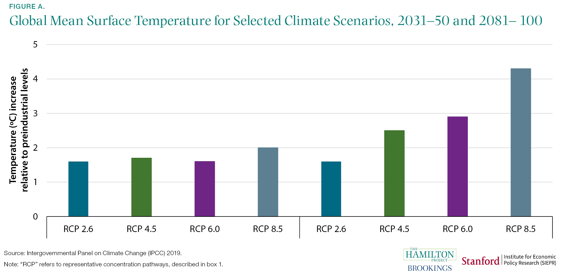 Global Mean Surface Temperature for Selected Climate Scenarios, 2031-50 and 2081-100