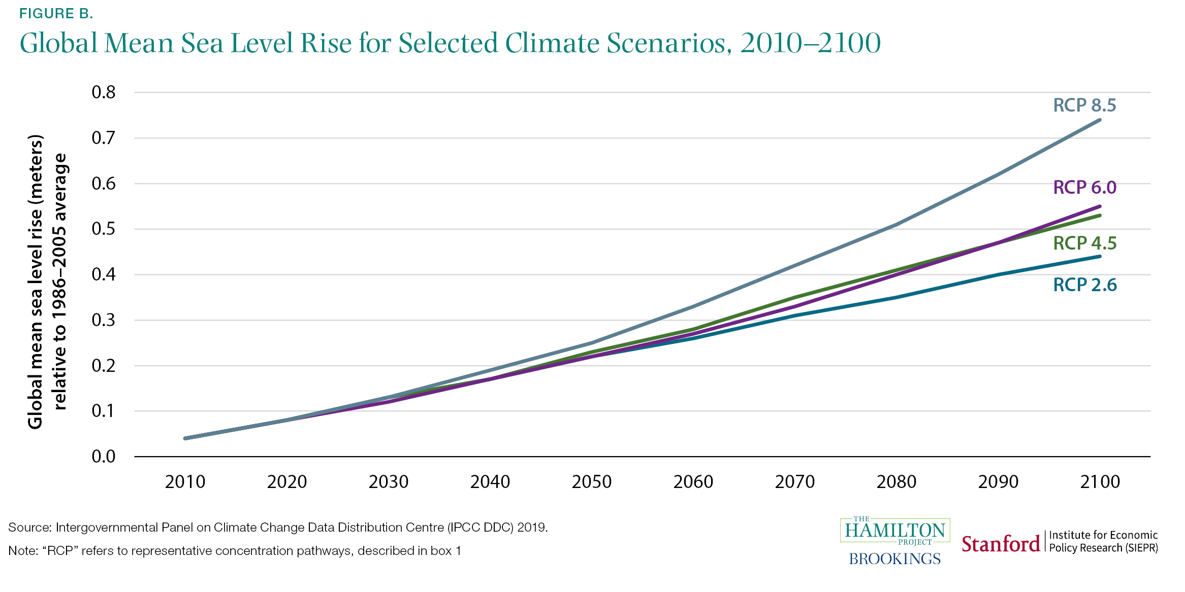 Global Mean Sea Level Rise for Selected Climate Scenarios