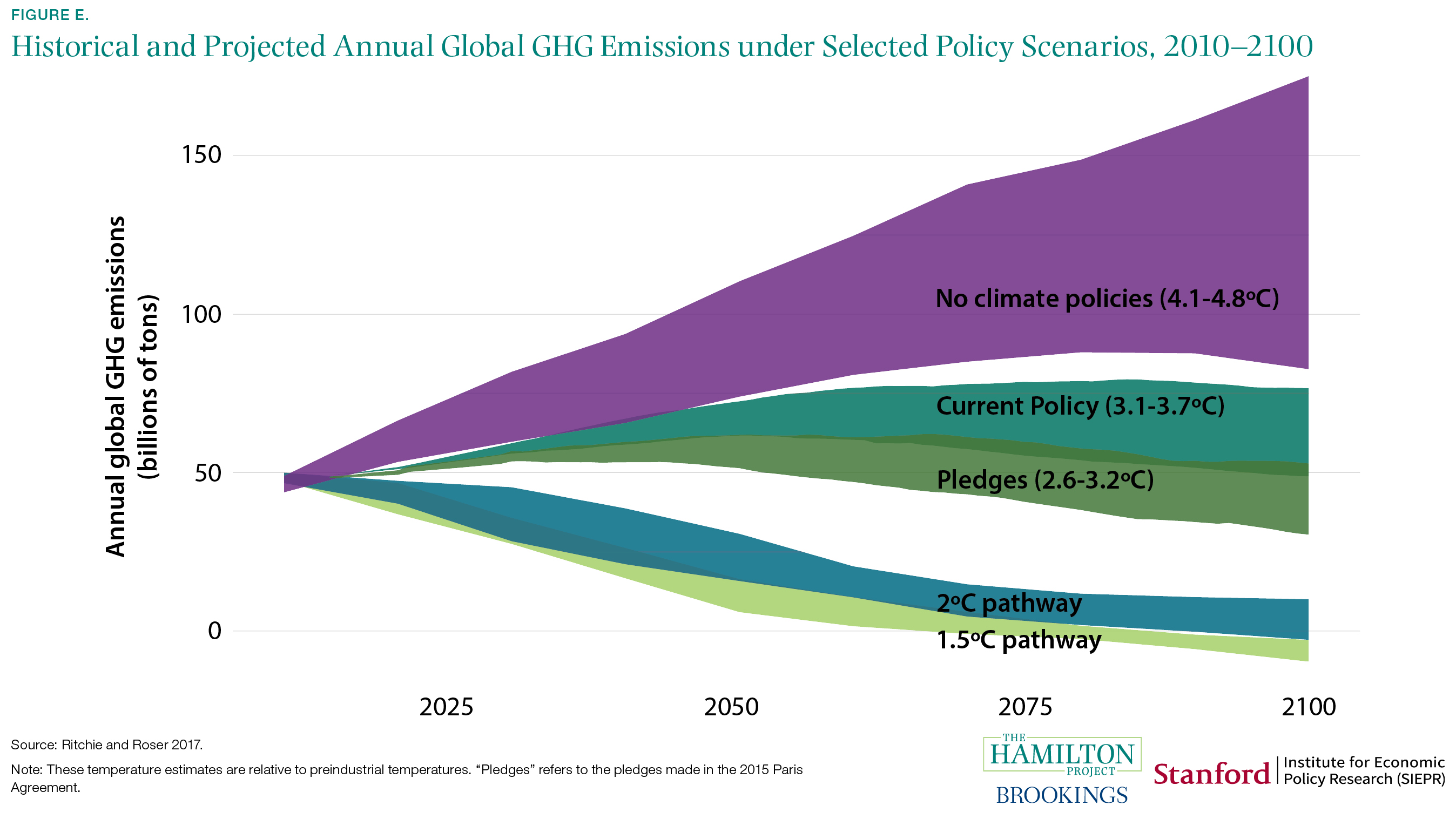 Historical and Projected Annual Global GHG Emissions under Selected Policy Scenarios, 2010-2100
