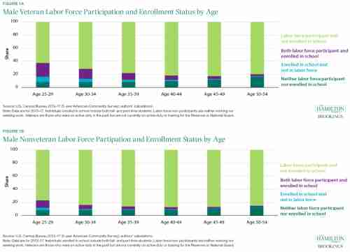 Male Veteran/Nonveteran Labor Force Participation and Enrollment Status by Age
