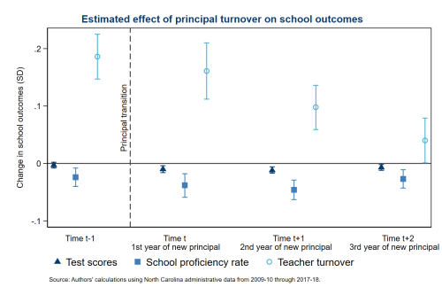 Estimated effect of principal turnover on school outcomes
