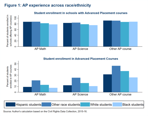 Fig1_AP experience across race-ethnicity