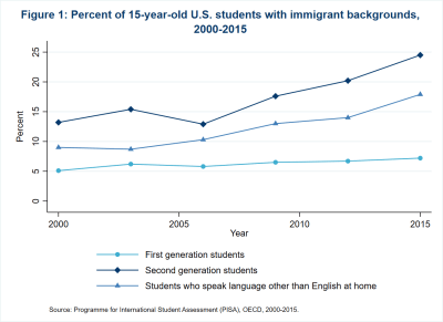 Figure 1 Percent of 15-year-old U.S. students with immigrant backgrounds, 2000-2015