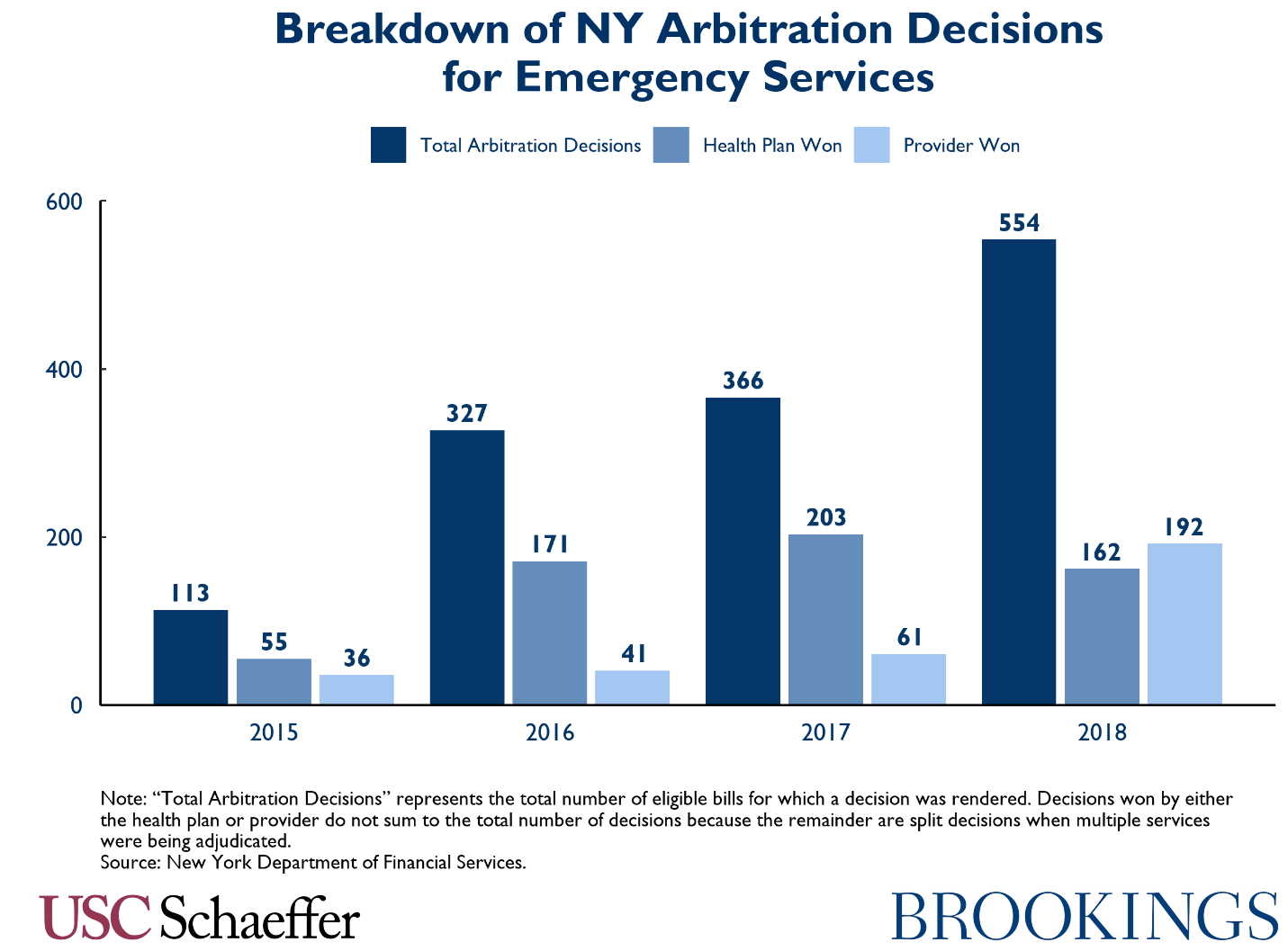 Breakdown of NY arbitration decisions for emergency services