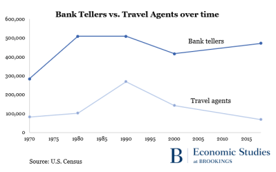 bank tellers v travel agents over time
