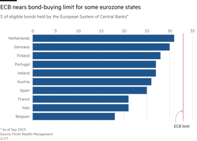 percent of bonds of countries held by the ECB. There is an ECB limit of about 33%