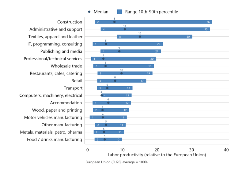 Figure 1 Albanian productivity gaps are large, both relative to the EU and across Albanian firms