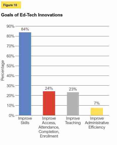 Goals of ed-tech innovations