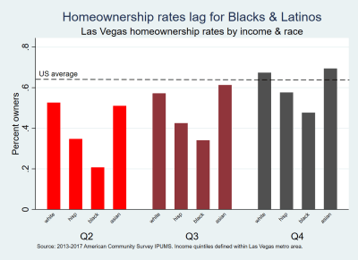 Homeownership rates lag for Blacks & Latinos