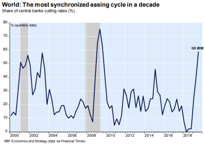 share of central banks cutting rates from 2000 to 2019