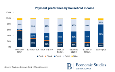 Payment preference by household income