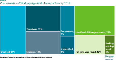 Figure 2 shows that most working-age adults experiencing poverty are less than full-time year-round workers at 25%