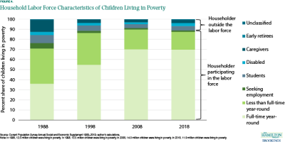 Figure 4 shows that more and more children in poverty are in households with an adult in the labor force.