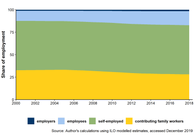 Figure 1: Employment structure in low-income African countries