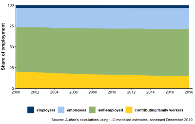 Figure 2: Employment structure in lower-middle-income countries: Resource-rich countries