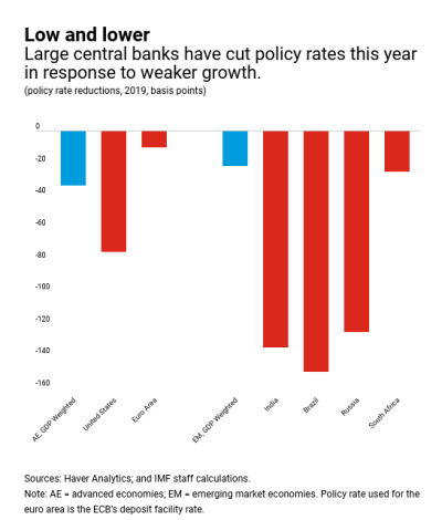 policy rate reductions in 2019 for countries and areas around the globe
