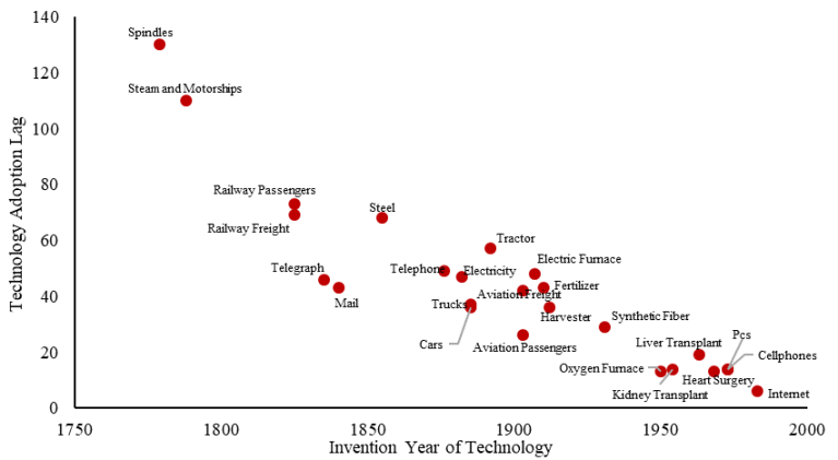 Figure 1. Technology adoption lags have fallen a lot since the 1800s