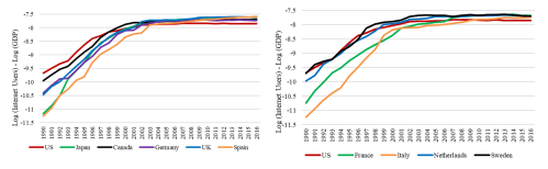 Figure 4. Quicker diffusion of the Internet in the US, but lower penetration than in Europe