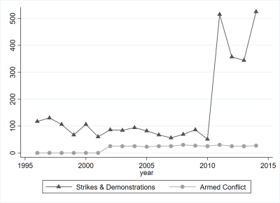 Figure 1. The number of demonstrations and armed conflicts between 1995 and 2015