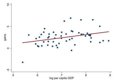 Figure 1. Aggregate gains from agricultural tariff liberalization vs. GDP per capita