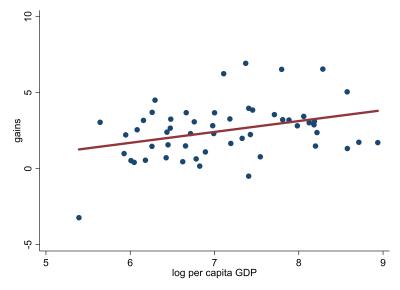 Figure 1. Aggregate gains from agricultural tariff liberalization vs. GDP per capita
