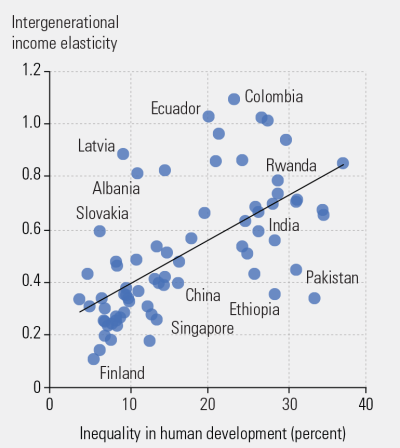 Figure 2. Intergenerational mobility in income is lower in countries with more inequality in human development