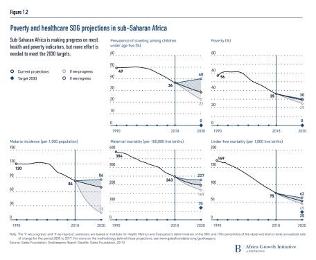 Poverty and healthcare SDG projections in sub-Saharan Africa