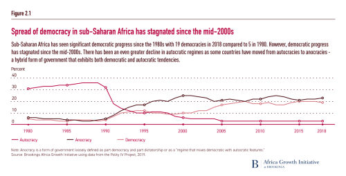 Spread of democracy in sub-Saharan Africa has stagnated since the mid-2000s
