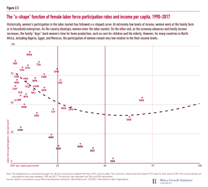 "The ""u-shape"" function of female labor force participation rates and income per capita, 1990-2017"