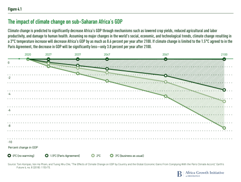 The impact of climate change on sub-Saharan Africa's GDP