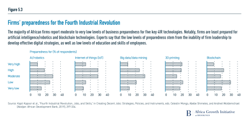 Firms' preparedness for the Fourth Industrial Revolution
