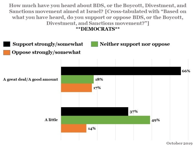 """Data from a recent poll: How much have you heard about BDS, or the Boycott, Divestment, and Sanctions movement aimed at Israel? [Cross-tabulated with """"Based on what you have heard, do you support or oppose BDS?""""]"""