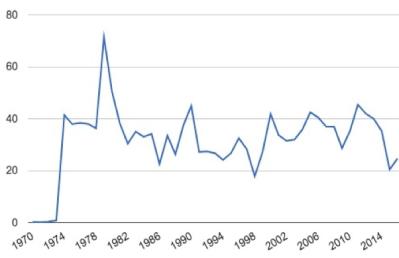 Figure 1: Oman: Revenue minus production cost of oil, % of GDP