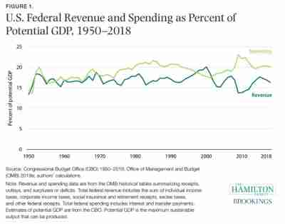 Figure 1: US federal revenue and spending as a percent of potential GDP, 1950-2018