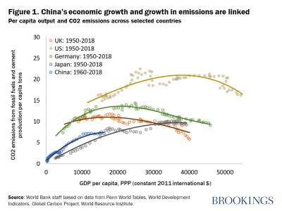 China's economic growth and growth in emissions are linked